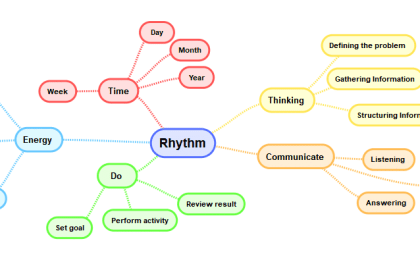 Mindmap Rythm of Success