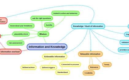 mindmap information and knowledge
