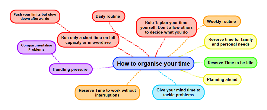 How to Organise Your Time