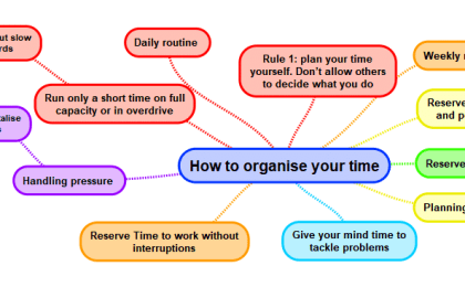 Mindmap How to Organise Your time