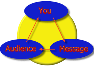 The Communication Triangle