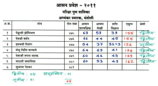 JS Yog - Photos - Exam Result - 2011