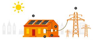 como funciona un sistema de energía solar