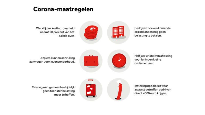 Corona maatregelen voor ondernemers