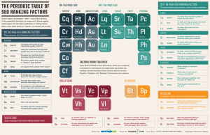 SEO Ranking Factors Periodic Table Graphic