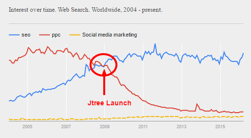Google Trends Jtree Launch