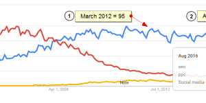 Google Trends SEO Interest