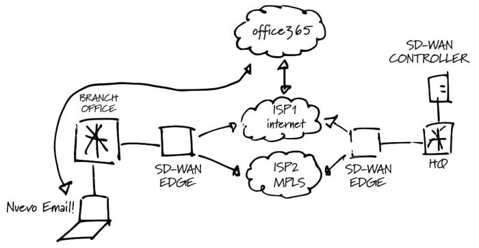 SD-WAN Diagram DIA