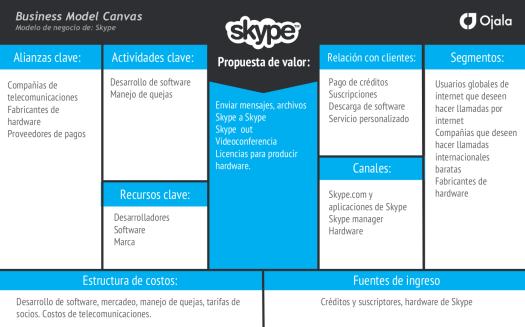 Cómo usar el modelo Canvas para tu startup o emprendimiento