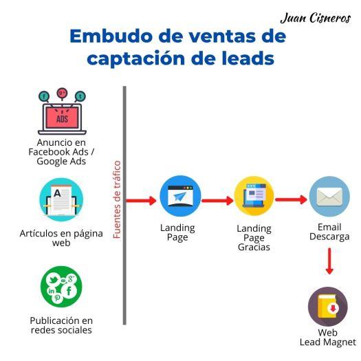 Embudos de ventas o funnel de ventas - captación de leads