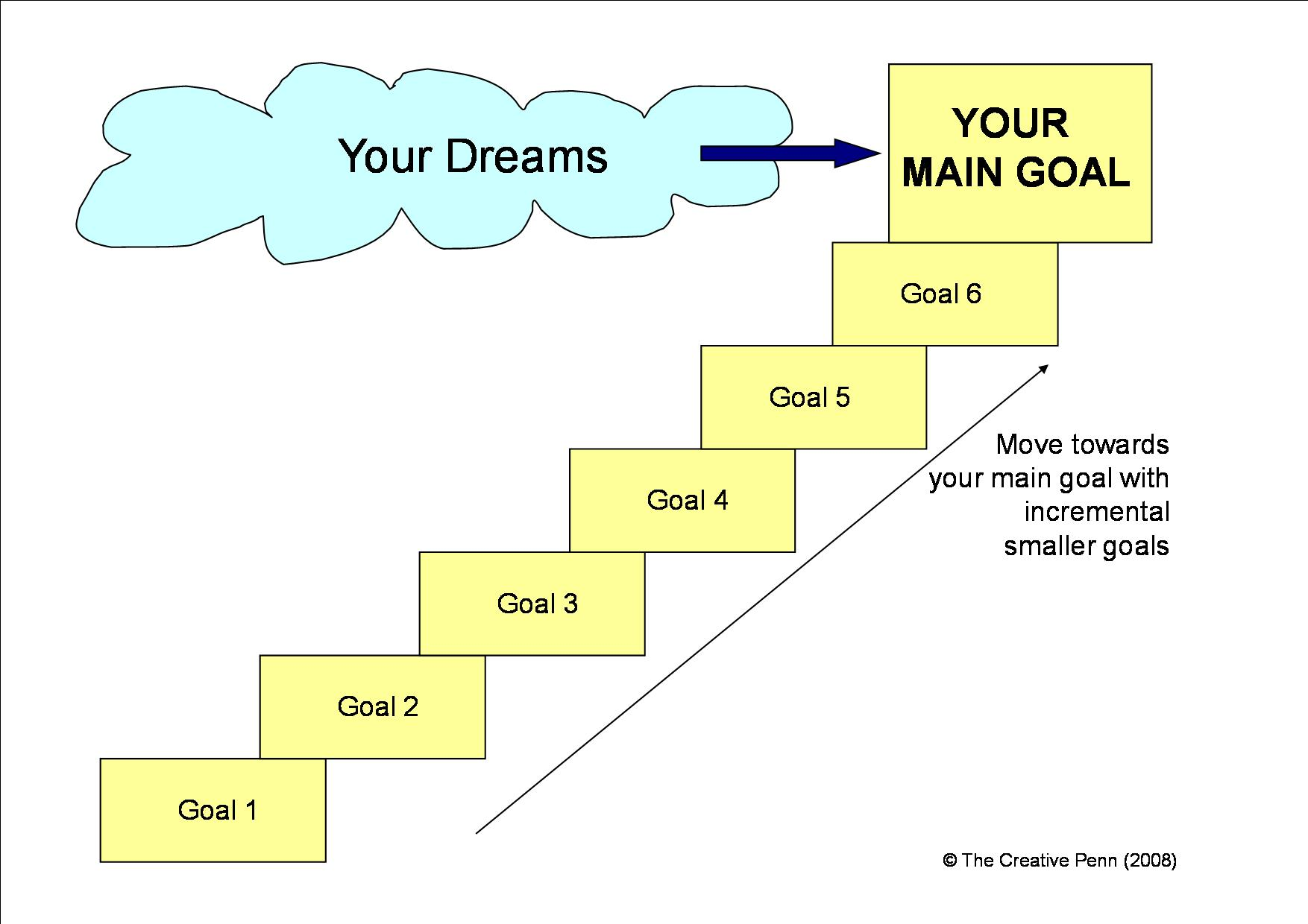Your Goals Should Be Dreams With Deadlines Juan Great Leap