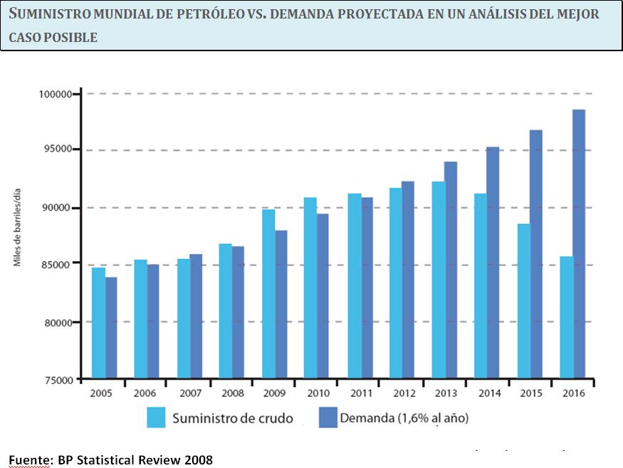 previsones-oil-prices1