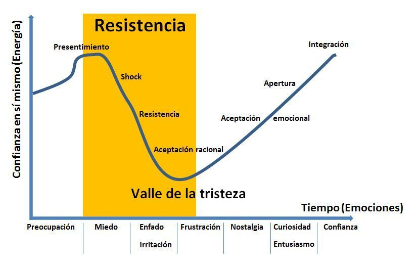 Juan Marin Pozo: Gráfico de la resistencia al cambio
