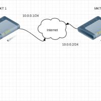 Mikrotik ipsec VPN