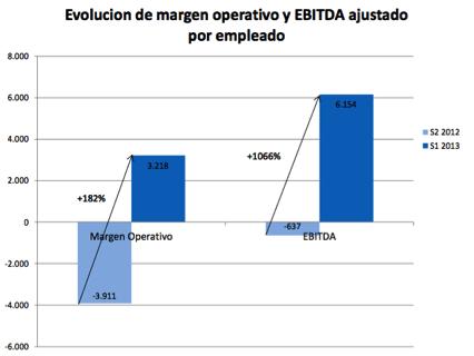 margen operativo y ebitda ajustado por empleado catenon 1S13