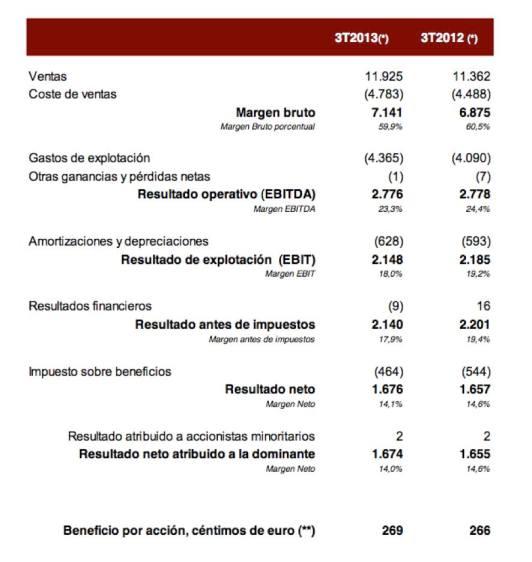 Resultados Inditex 3T2013