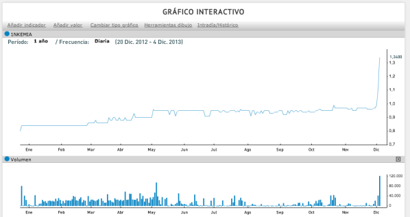 grafico inkemia 20131204