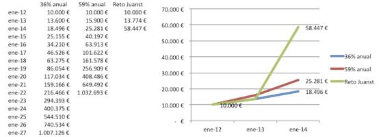 Evolución Reto Juanst 20131231