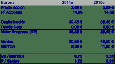 VE Eurona 2015e-2016e (enero 2014)
