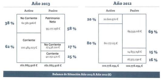 Balance Gowex 2013 vs 2012