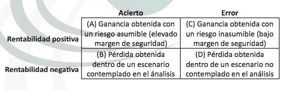 tabla escenarios inversion