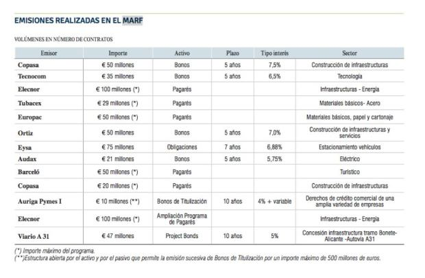 Emisiones MARF dic2013-dic2014
