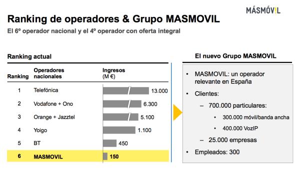 MásMovil vs operadores España 2015