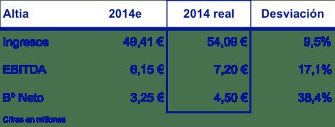 previsiones vs real 2014 - altia