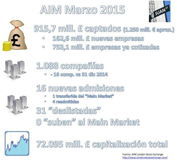 AIM 032015 Marzo 2015 cifras