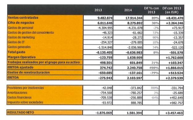 Resultados Catenon 2014