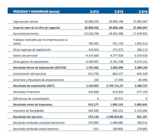 Inclam Resultados 2012 - 2014