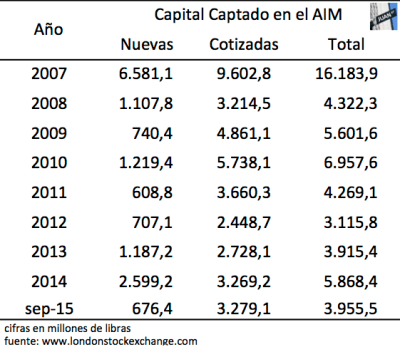 Capital Captado AIM 2007 - sep2015
