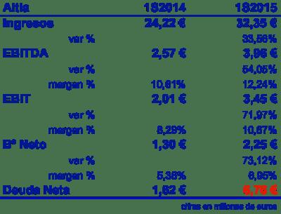 Altia 20160120 1S14 y 1S15