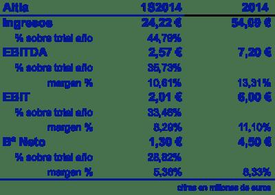 Altia 20160120 1S14 y 2014