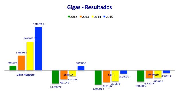 Resultados Gigas (2012-2015 sin auditar)