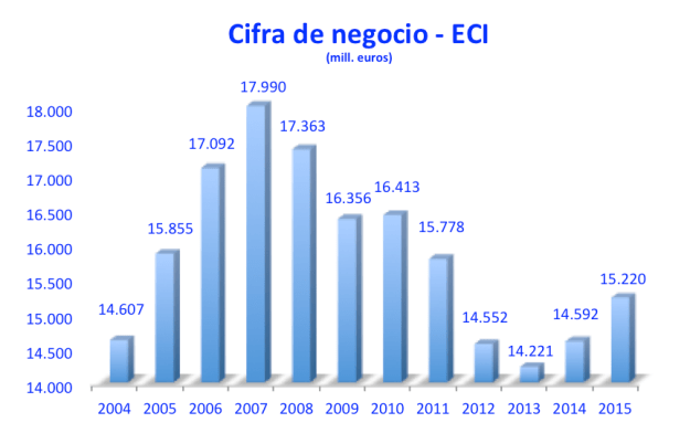 Cifra Negocio ECI 2004-2015