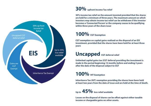 EIS-FUNDs-explain-tex-benefits-fiscal