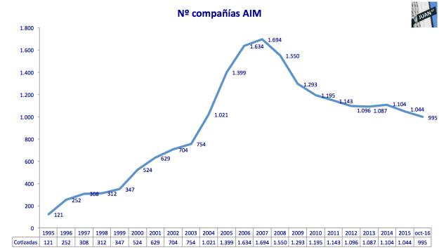 cotizadas-aim-1995-oct2016