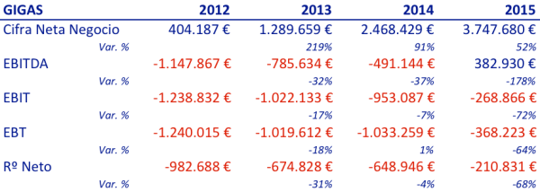 resultados-2012-2015-gigas