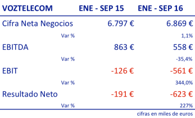 3t16vs3t15-resultados-voztelecom