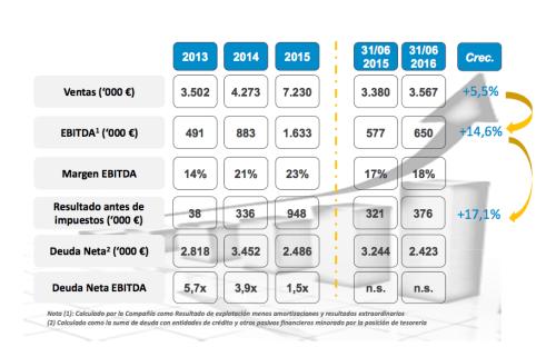 resultados-clever-2013-2015