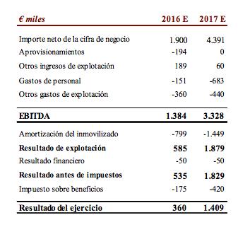 previsiones-mondo-tv-iberoamerica-2016e-2017e
