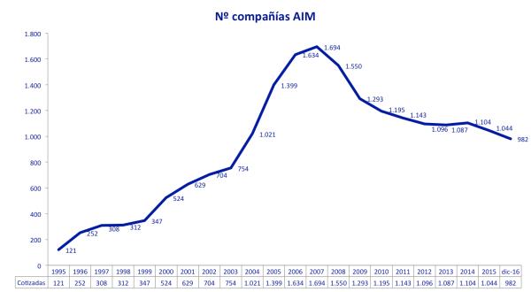 cotizadas-aim-1995-dic2016