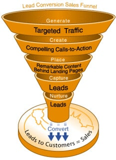 Why Marketing Strategy Needs a Conversion Funnel (and How It Works)