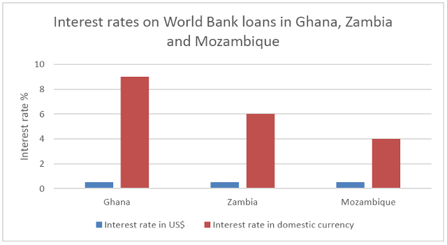 World Bank interest rates