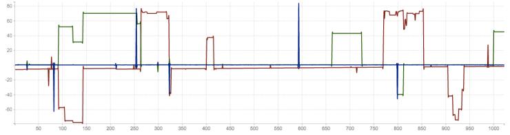 MPU 6050 at 200 Hz
