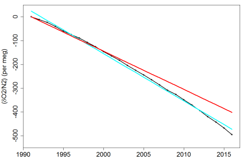 Fig2_Lewis-on-Resplandy-trend-errors_dO2.N2data&fits