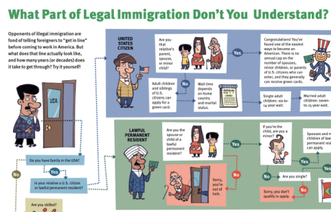 immigration process