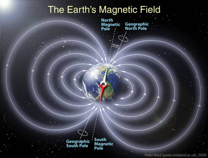 Representation of Earth's Magnetic Field