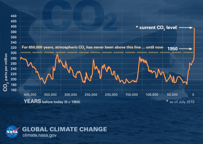 Carbon dioxide levels have now surpassed 400ppm.